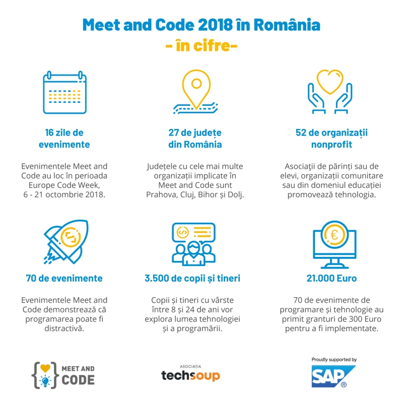 3500-de-elevi-i-tineri-din-romania-descopera-programarea-in-europe-code-week-prin-ini-iativa-meet-and-code-14112